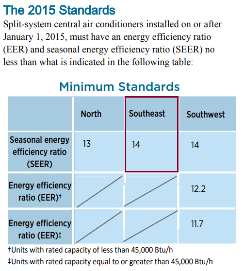 SEER Rating Minimum Standards from DOE